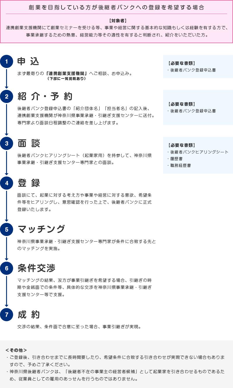 後継者バンクへの登録申込みの流れの図