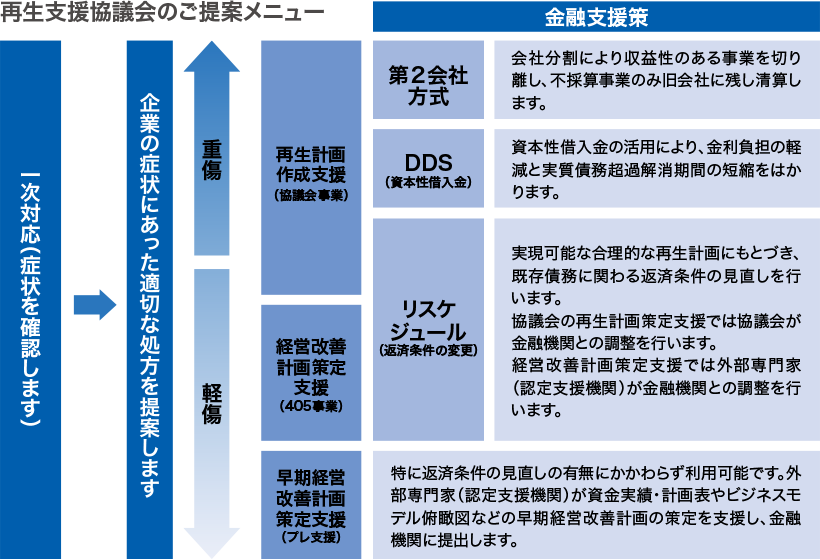再生支援協議会のご提案メニューの図