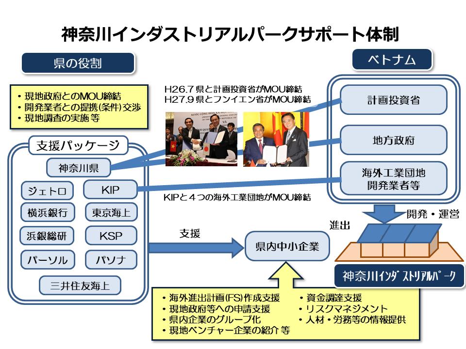 神奈川インダストリアルパークサポート体制
