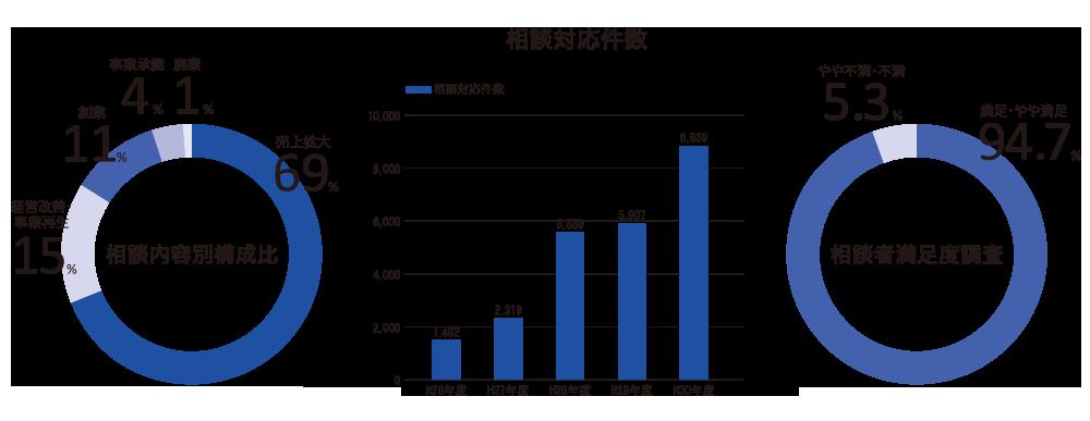 神奈川県よろず支援拠点 平成30年度相談実績